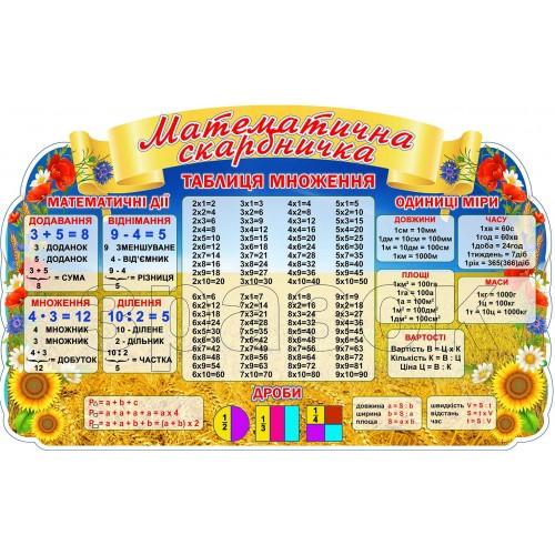 математична скарбничка клас нуш