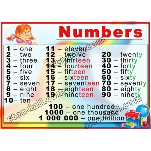 Стенд Numbers для школи з пластику 12