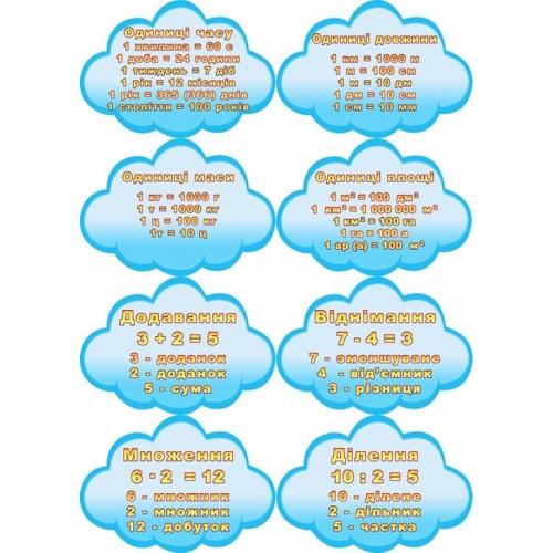 Набір формул для початкового класу школи 31